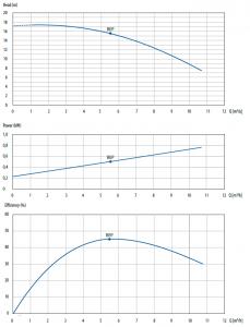ctm_32-12_chart