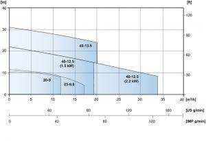 ctv_chart
