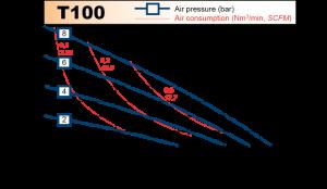 t100_chart