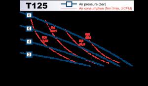 t125_chart