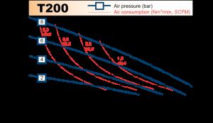 t200_chart