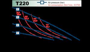 t220_chart