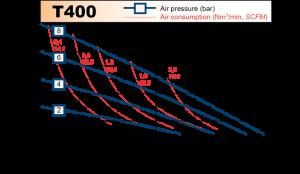 t400_chart