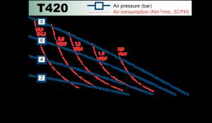 t420_chart