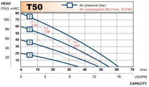 t50_chart