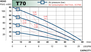 t70_chart