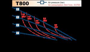 t800_chart
