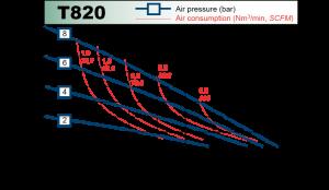 t820_chart