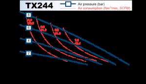 tx244_chart